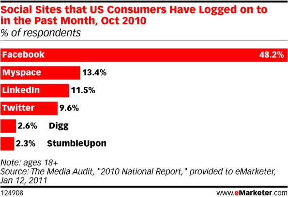 Image showing stats for most visited social media websites
