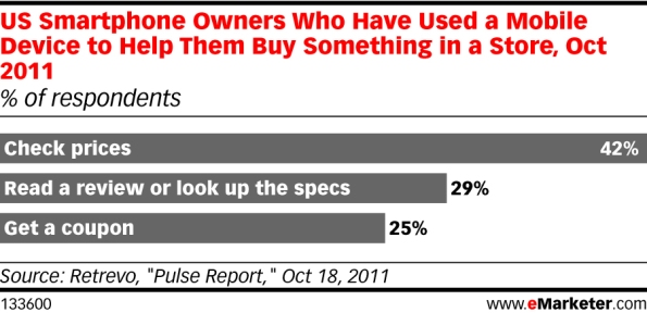 eMarketer_US_Smartphone_Owners_Who_Have_Used_a_Mobile_Device_to_Help_Them_Buy_Something_in_a_Store