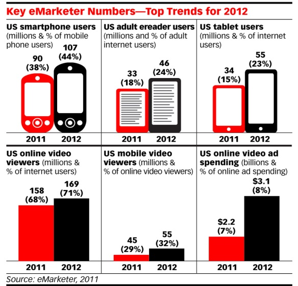 Image showing eMarketer 2012 trends