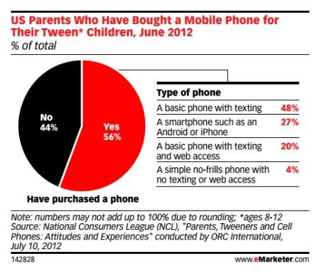 mobilephoneparentspurchasekids