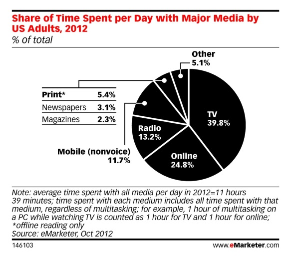 image from eMarketer time spent daily on media