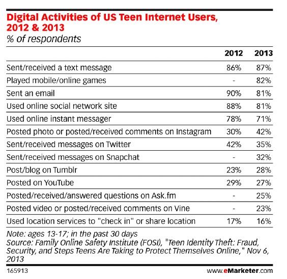 top10digitalactivitiesteens2013
