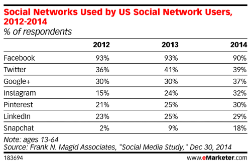 the social network millenials Twitter finished fourth overall amongst the top social networks within these groups, behind facebook, youtube and google+, but ahead of instagram.